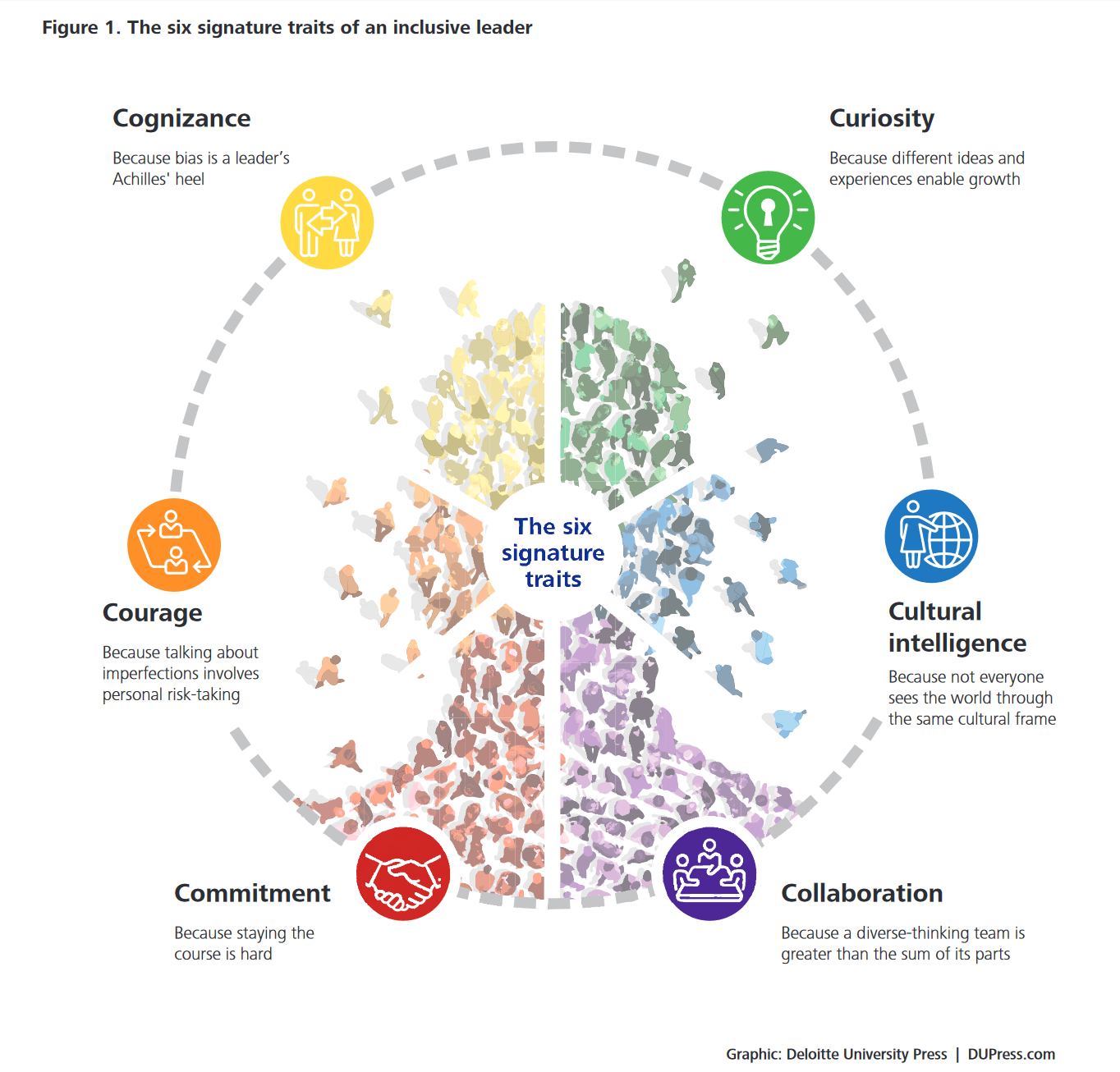 The Traits of Inclusive Leadership